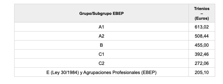 Trienios subgrupos EBEP