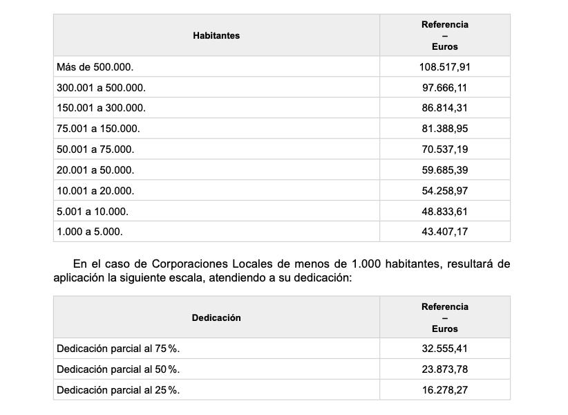 Miembros corporaciones locales