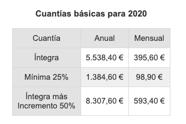 Quién Puede Cobrar Una Pensión No Contributiva En 2020